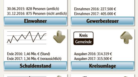 Haushalt_2017_der_Gemeinde_Allmannshofen.pdf