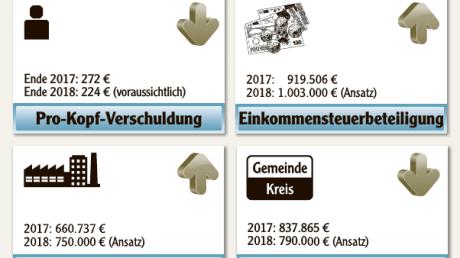 Der_Haushalt_2018_von_Westendorf.pdf