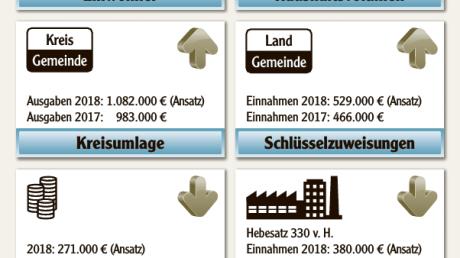 Haushalt_Nordendorf_2018.pdf