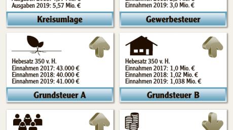 Haushalt_2019_des_Marktes_Diedorf_im_%c3%9cberblick.pdf