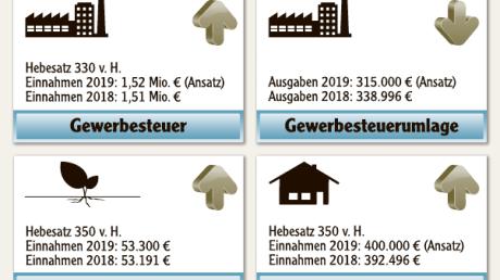 Haushalt_Gessertshausen_2019.pdf