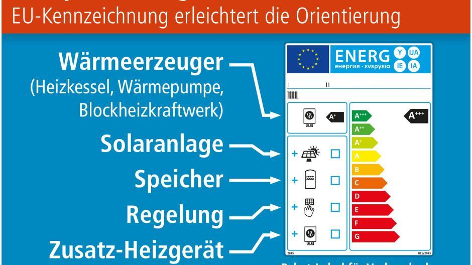 Heizsysteme Mit Gemeinsamer Effizienzklasse Eu Kennzeichnung Bauen