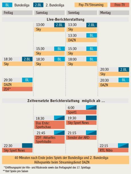 Sky Oder Dazn Heute Bundesliga Live Im Tv Und Stream Sehen