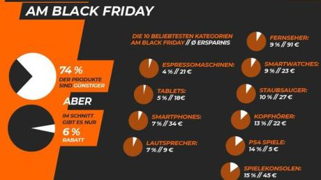 Black Friday-Preisstudie bem Vergleichsportal idealo.de: Dutzende Preisvergleichs-Dienste werfen Google weiterhin unfairen Wettbewerb vor.