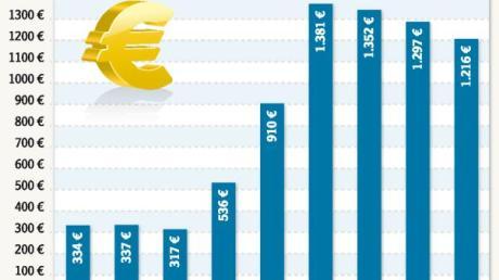 Entwicklung_der_Pro-Kopf-Verschuldung.eps