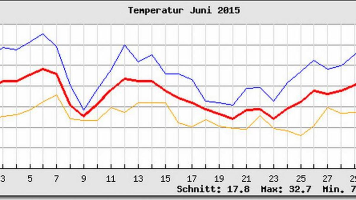 Wetter In Donauwörth