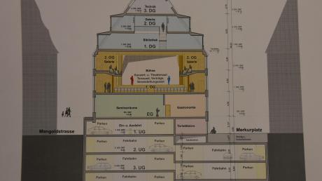 So könnte das Tanzhaus im Querschnitt mit neuem unterirdischem Parkhaus aussehen.