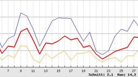 Auffallend war im Januar, dass sich die täglichen Durchschnittswerte überwiegend im Plusbereich bewegten. Dies zeigt die Grafik.