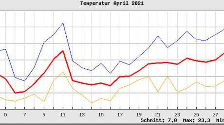 Auf der Temperaturgrafik von Wetterbeobachter Werner Neudeck für den vergangenen Monat sind die beiden winterlichen Phasen um den 4. und 17. April deutlich zu erkennen.