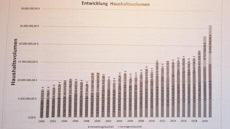 Ein Rekordniveau hat in diesem Jahr der Haushalt der Stadt Thannhausen erreicht. Heuer wird sehr viel investiert. Seit September 2019 ist die Kommune schuldenfrei. Unsere Grafik zeigt die Entwicklung des Haushaltsvolumens.