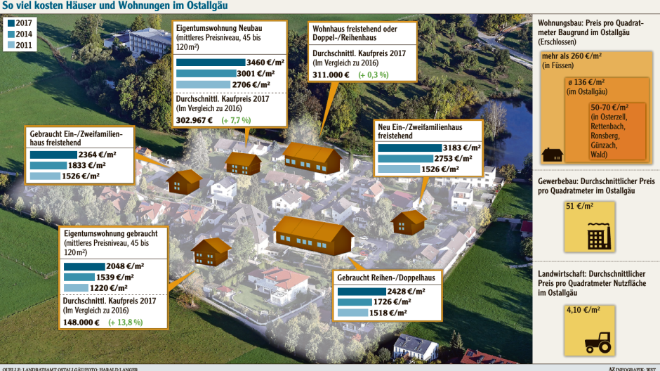 Türkheim Die Preise Für Immobilien Sind Kräftig Gestiegen