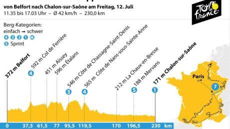 Die 7. Etappe der Tour de France führt von Belfort nach Chalon-sur-Saône. Grafik: K. Losacker/S. Stein, Redaktion: I. Kugel