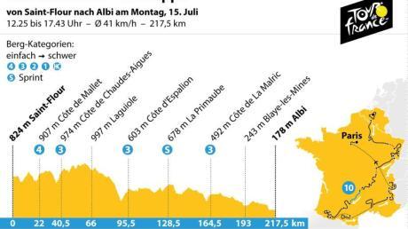 Die 10. Etappe der 106. Tour de France führt von Saint-Flour nach Albi. Grafik: K. Losacker/S. Stein, Redaktion: I. Kugel