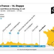 Die 16. Etappe der Tour de France hat Start und Ziel in Nîmes. Grafik: K. Losacker/S. Stein, Redaktion: I. Kugel Foto: