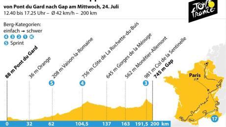 Die 17. Etappe der Tour de France für von Pont du Gard nach Gap. Grafik: K. Losacker/S. Stein, Redaktion: I. Kugel