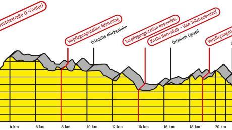 Den heftigen Anstieg gleich nach dem Start in Eichstätt und das erlösende Bergab von Ried hinunter zur Donau bis zum Ziel an der Parkhalle zeigt dieses Höhenprofil des anspruchsvollen 23,5 Kilometer langen Lionslaufs.  <b>Foto: Grafik Heindl</b>