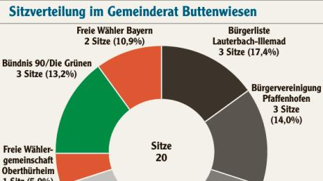 So sieht die Sitzverteilung im Gemeinderat Buttenwiesen künftig aus.