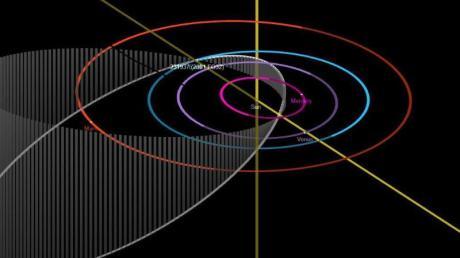 Dieses Diagramm zeigt die langgestreckte und geneigte Bahn von «2001 FO32», während er sich um die Sonne bewegt (weiße Ellipse).